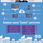 Baştan Sona Bulut Serüveni Part 2 – Windows Server 2016 Part 3 – Host Guardian Service