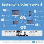 Bastan Sona Bulut Seruveni – Part2 – Windows Server 2016 – Part1